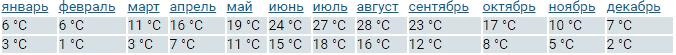 Таблица погоды в Бургундии по месяцам