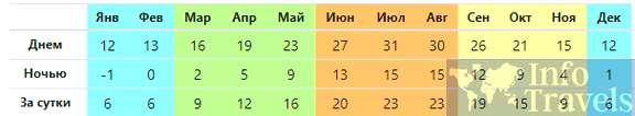 Таблица погоды в Экс-ан-Прованс