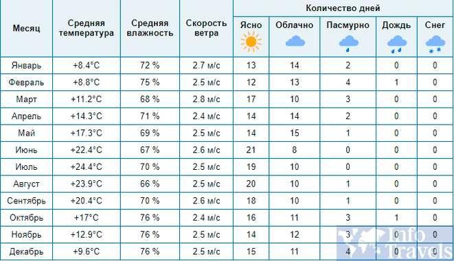 Таблица погоды в Каннах по месяцам