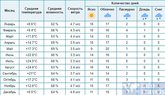 Таблица годовой погоды в Ницце